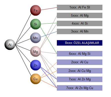 alüminyum alaşımları
