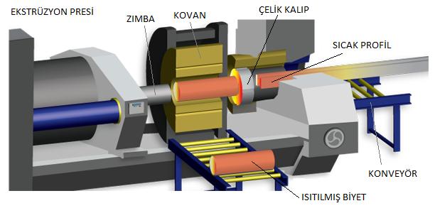 alüminyum ekstrüzyon presi